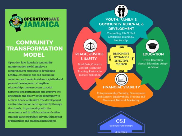 OSJ Community Transformation Model